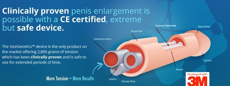 Sizegenetics Male Enhancement System - USA, Canada, Australia